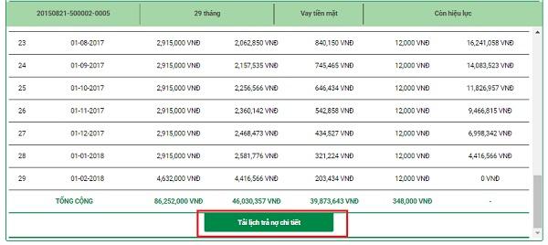 Bảng thông tin chi tiết lịch trả nợ