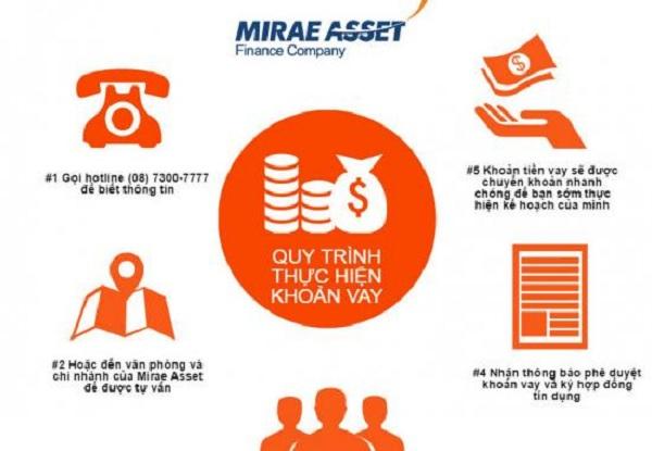 Hướng cách vay tín chấp tiền mặt Mirae Asset